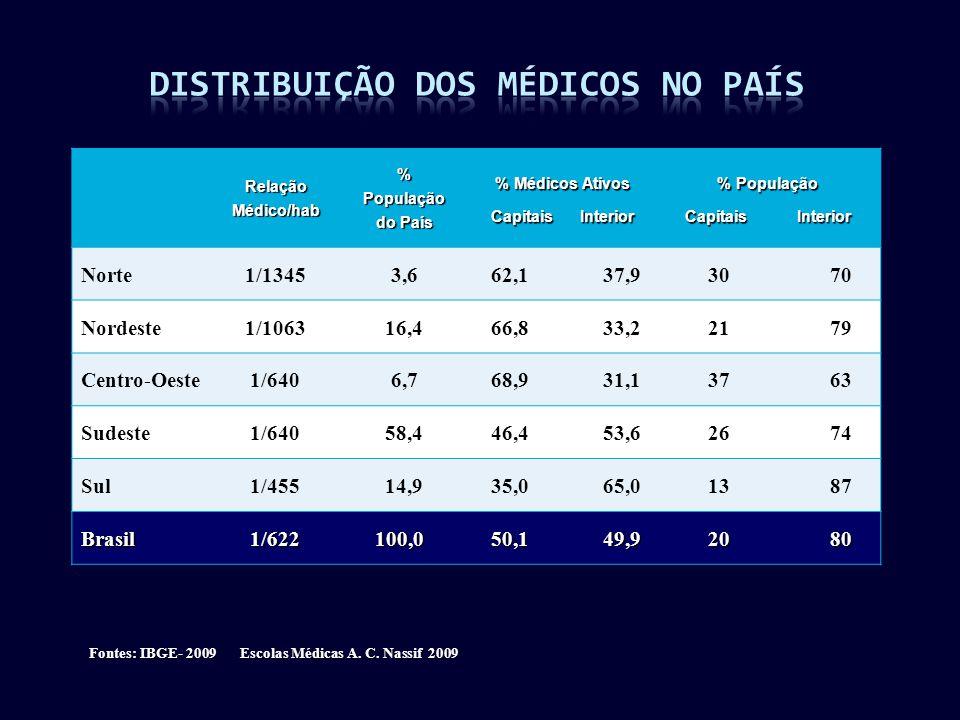 RelaçãoMédico/hab%População do País % Médicos Ativos Capitais Interior % População Capitais Interior Norte1/13453,6 62,1 37,9 30 70 Nordeste1/1063 16,4 66,8 33,2 21 79 Centro-Oeste 1/6406,7 68,9 31,1 37 63 Sudeste 1/640 58,4 46,4 53,6 26 74 Sul 1/455 14,9 35,0 65,0 13 87 Brasil 1/622 1/622 100,0 100,0 50,1 49,9 50,1 49,9 20 80 20 80 Fontes: IBGE- 2009 Escolas Médicas A.