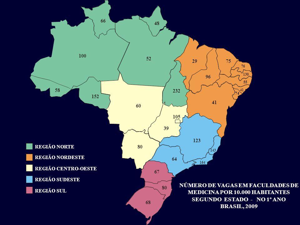 REGIÃO NORTE REGIÃO NORDESTE REGIÃO CENTRO-OESTE REGIÃO SUDESTE REGIÃO SUL 58 100 66 48 52 152 60 2975 96 76 130 55 41 74 41 123 39 143 164 64 67 80 68 80 232 105 NÚMERO DE VAGAS EM FACULDADES DE MEDICINA POR 10.000 HABITANTES SEGUNDO ESTADO - NO 1º ANO BRASIL, 2009