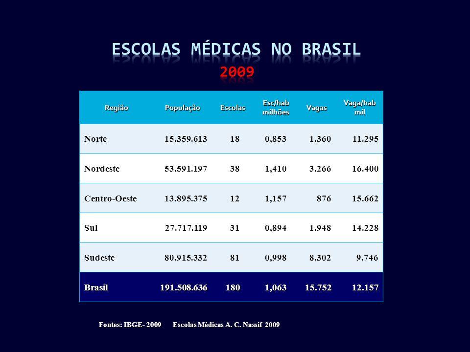 Fontes: IBGE- 2009 Escolas Médicas A. C.