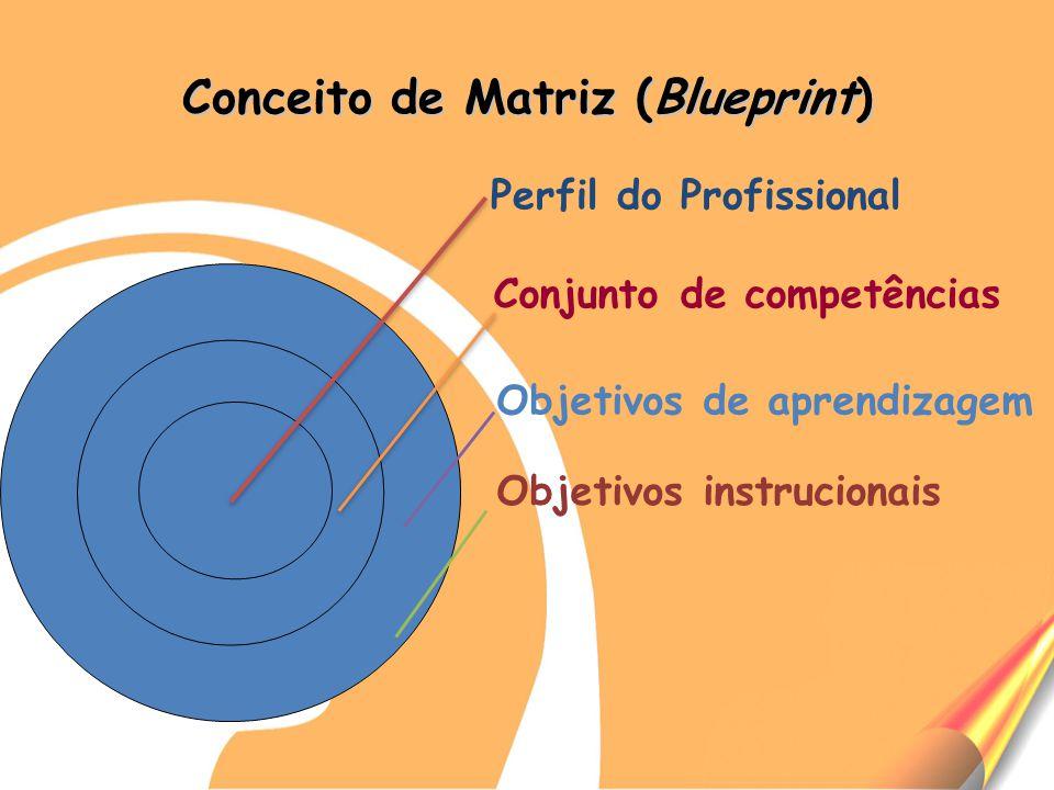 Conceito de Matriz (Blueprint) Perfil do Profissional Conjunto de competências Objetivos de aprendizagem Objetivos instrucionais