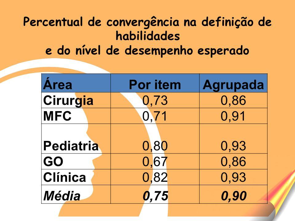Percentual de convergência na definição de habilidades e do nível de desempenho esperado ÁreaPor itemAgrupada Cirurgia0,730,86 MFC0,710,91 Pediatria0,800,93 GO0,670,86 Clínica0,820,93 Média0,750,90