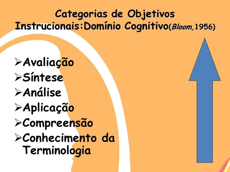 Categorias de Objetivos Instrucionais:Domínio Cognitivo (Bloom,1956) Avaliação Síntese Análise Aplicação Compreensão Conhecimento da Terminologia