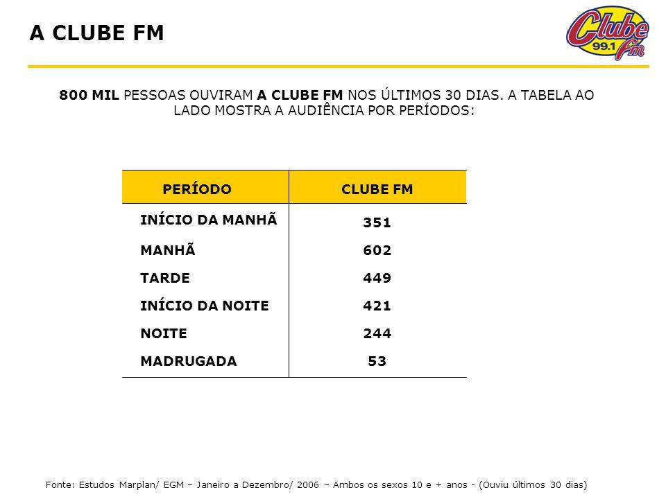 A CLUBE FM PERÍODO INÍCIO DA MANHÃ MANHÃ TARDE INÍCIO DA NOITE NOITE MADRUGADA CLUBE FM 351 602 449 421 244 53 800 MIL PESSOAS OUVIRAM A CLUBE FM NOS ÚLTIMOS 30 DIAS.