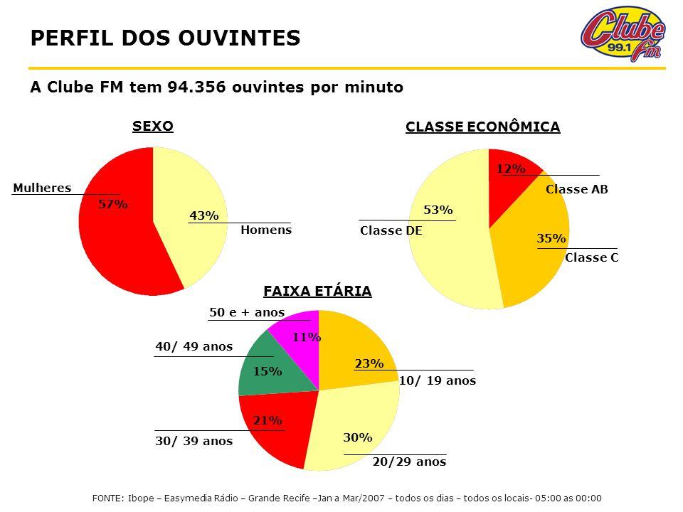 PERFIL DOS OUVINTES A Clube FM tem 94.356 ouvintes por minuto 30/ 39 anos SEXO 57% 43% Mulheres Homens 35% 53% Classe C Classe DE Classe AB CLASSE ECONÔMICA FAIXA ETÁRIA 23% 30% 21% 15% 11% 10/ 19 anos 20/29 anos 40/ 49 anos 50 e + anos 12% FONTE: Ibope – Easymedia Rádio – Grande Recife –Jan a Mar/2007 – todos os dias – todos os locais- 05:00 as 00:00