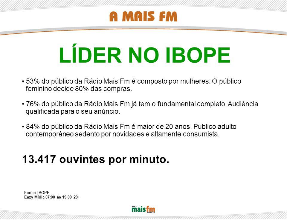 53% do público da Rádio Mais Fm é composto por mulheres.