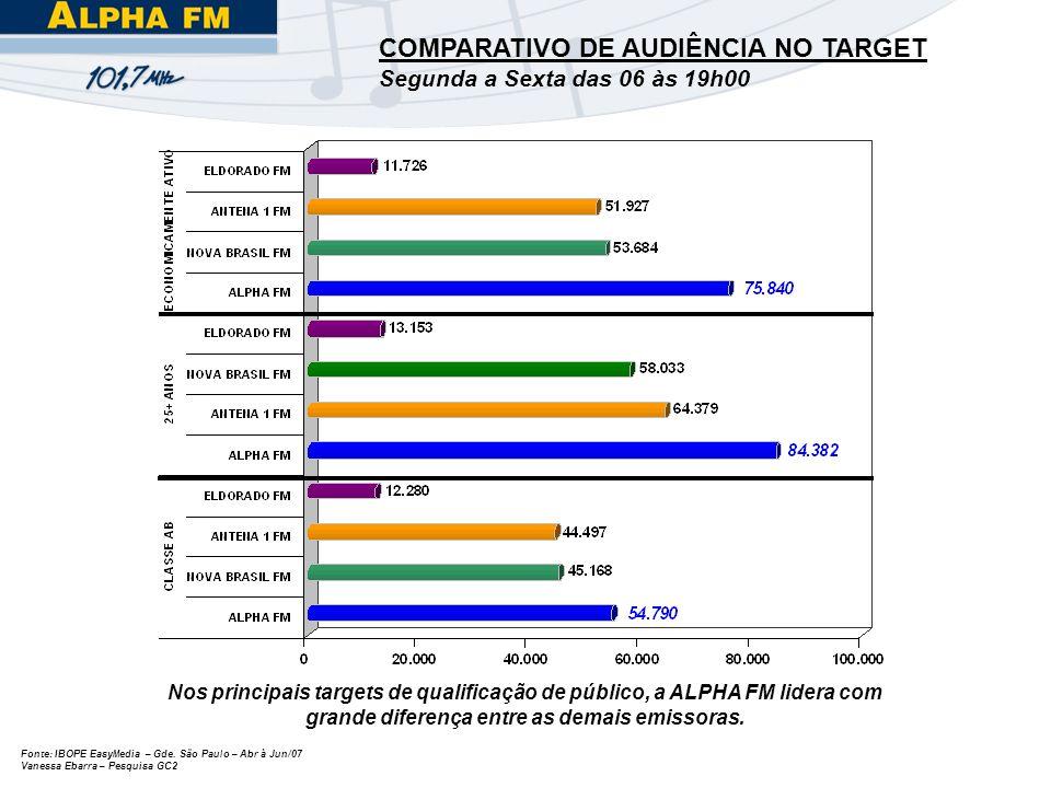 Fonte: IBOPE EasyMedia – Gde. São Paulo – Abr à Jun/07 Vanessa Ebarra – Pesquisa GC2 COMPARATIVO DE AUDIÊNCIA NO TARGET Segunda a Sexta das 06 às 19h0