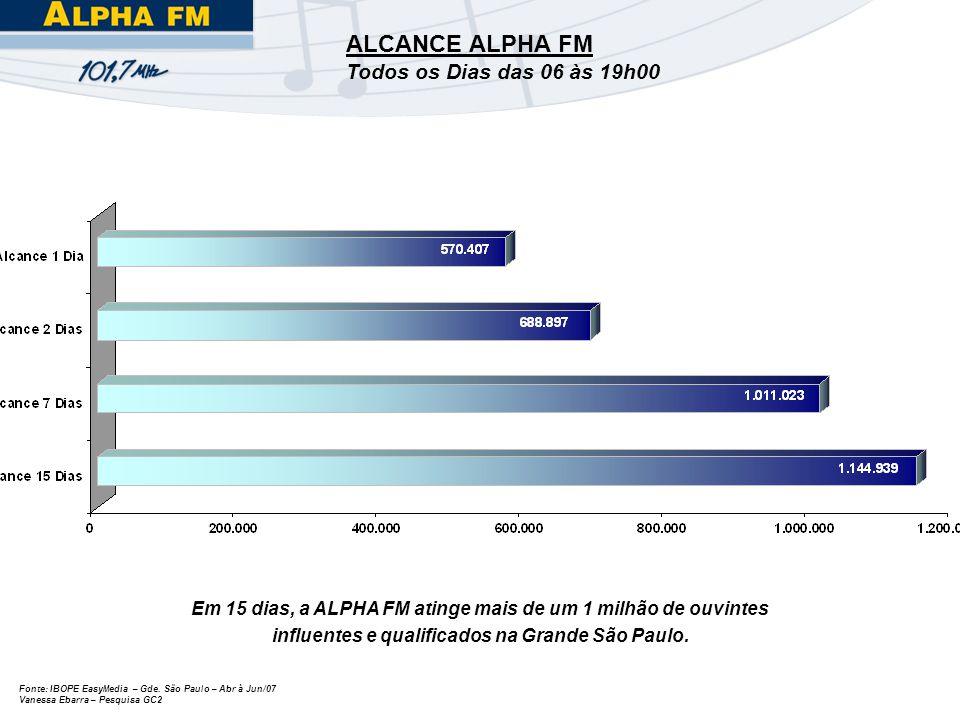 Fonte: IBOPE EasyMedia – Gde. São Paulo – Abr à Jun/07 Vanessa Ebarra – Pesquisa GC2 ALCANCE ALPHA FM Todos os Dias das 06 às 19h00 Em 15 dias, a ALPH