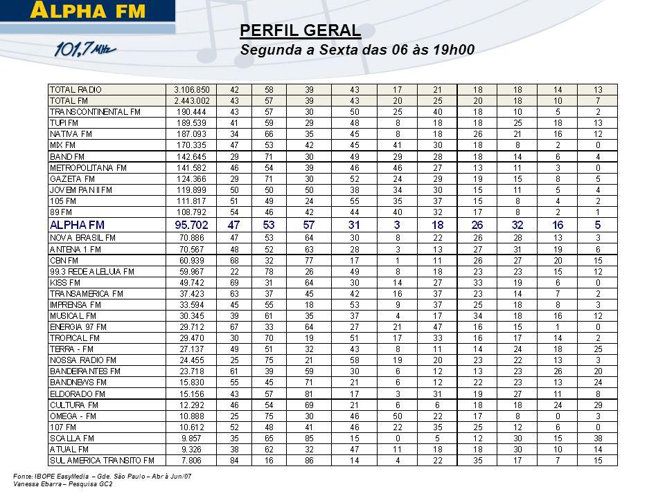 Fonte: IBOPE EasyMedia – Gde. São Paulo – Abr à Jun/07 Vanessa Ebarra – Pesquisa GC2 PERFIL GERAL Segunda a Sexta das 06 às 19h00