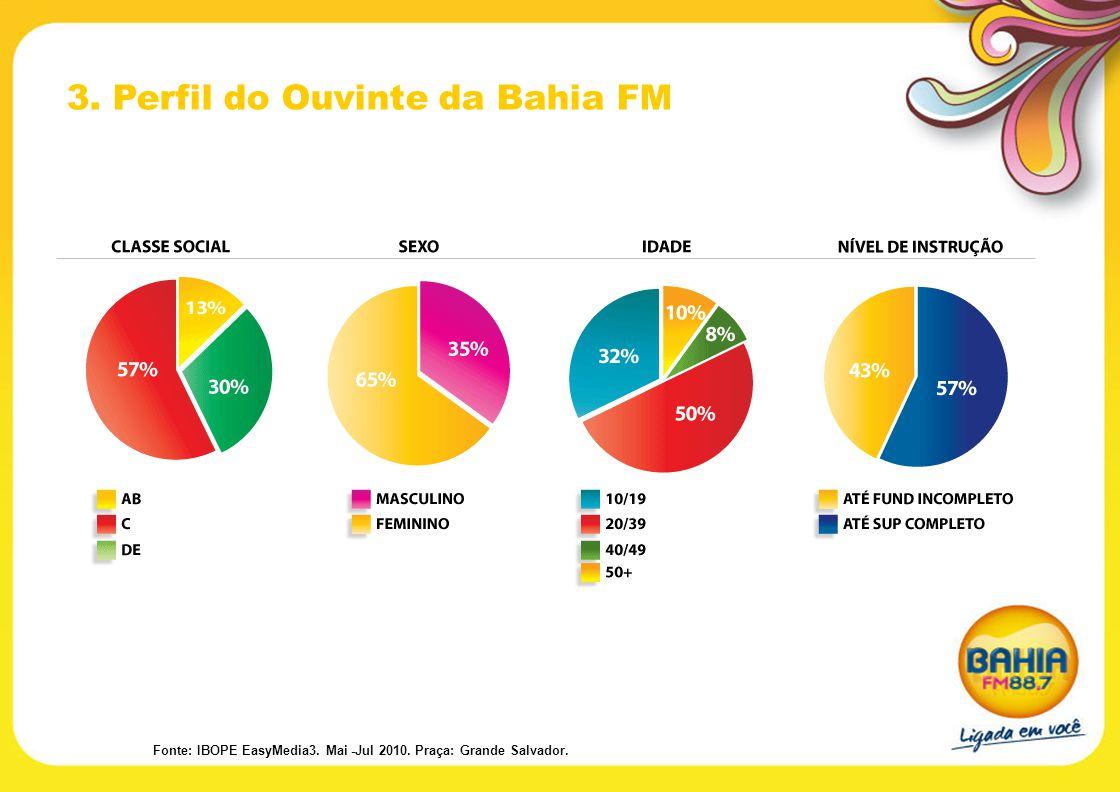 3. Perfil do Ouvinte da Bahia FM Fonte: IBOPE EasyMedia3. Mai -Jul 2010. Praça: Grande Salvador.