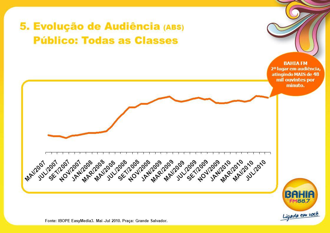 5. Evolução de Audiência (ABS) Público: Todas as Classes BAHIA FM 2º lugar em audiência, atingindo MAIS de 48 mil ouvintes por minuto. Fonte: IBOPE Ea