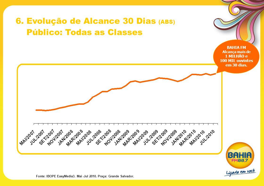 6. Evolução de Alcance 30 Dias (ABS) Público: Todas as Classes BAHIA FM Alcança mais de 1 MILHÃO e 100 MIL ouvintes em 30 dias. Fonte: IBOPE EasyMedia