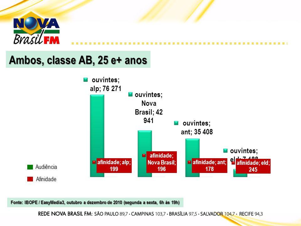 Audiência Afinidade Ambos, classe AB, 20 a 49 anos Fonte: IBOPE / EasyMedia3, outubro a dezembro de 2010 (segunda a sexta, 6h às 19h)