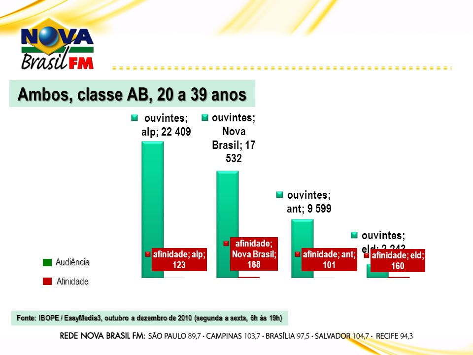 Audiência Afinidade Ambos, classe AB, 20 a 39 anos Fonte: IBOPE / EasyMedia3, outubro a dezembro de 2010 (segunda a sexta, 6h às 19h)