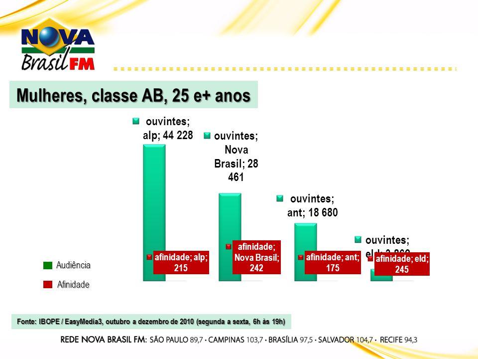 Audiência Afinidade Ambos, classes ABC, 25 e+ anos Fonte: IBOPE / EasyMedia3, outubro a dezembro de 2010 (segunda a sexta, 6h às 19h)