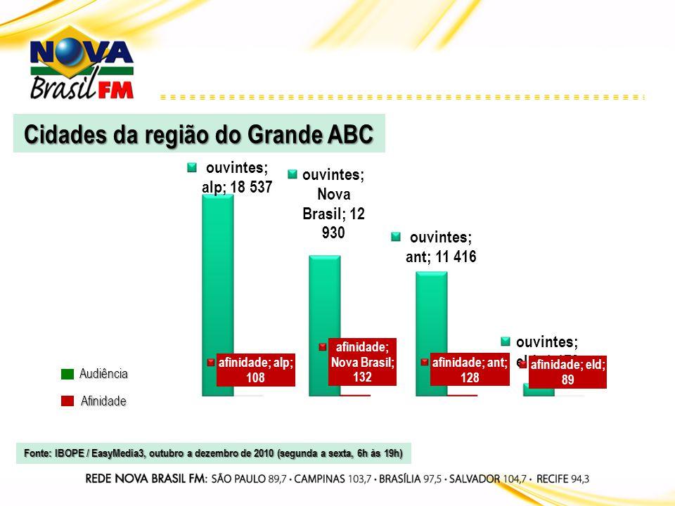 Audiência Afinidade Cidades da região do Grande ABC Fonte: IBOPE / EasyMedia3, outubro a dezembro de 2010 (segunda a sexta, 6h às 19h)