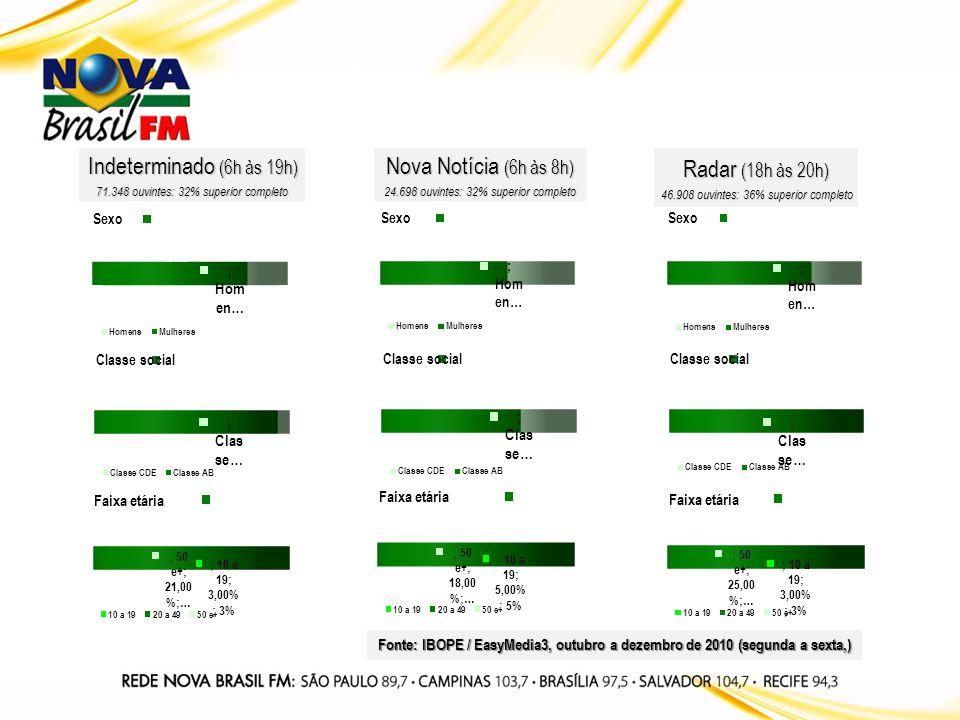 Indeterminado (6h às 19h) 71.348 ouvintes: 32% superior completo Nova Notícia (6h às 8h) 24.698 ouvintes: 32% superior completo Radar (18h às 20h) 46.908 ouvintes: 36% superior completo Fonte: IBOPE / EasyMedia3, outubro a dezembro de 2010 (segunda a sexta,)