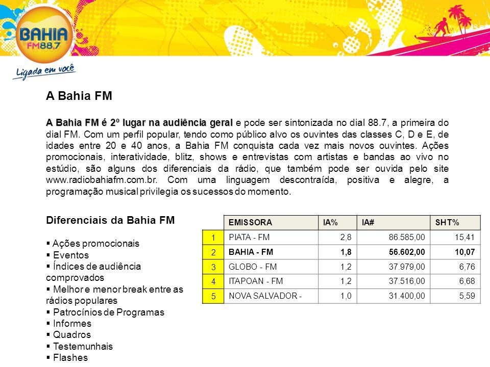 Perfil do Ouvinte da Bahia FM 44% 39% 11% 6% 64% 36% 56% 44% 30% 53% 17% Por CLASSEPor IDADE Por SEXOPor INSTRUÇÃO Dos 48 mil ouvintes por minuto da Bahia FM 53% pertencem a classe C 44% têm idade entre 20 e 39 anos 64% são mulheres 56% possuem grau de instrução até superior completo Fonte: EasyMedia3 IBOPE (Dez/08 a Fev/09).