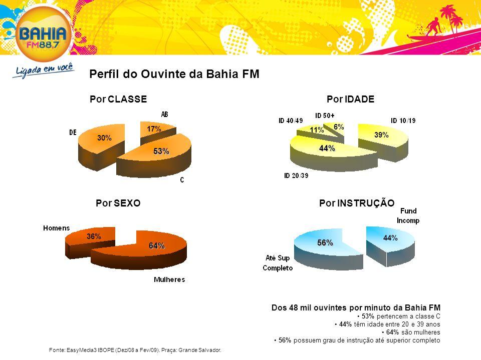 Perfil do Ouvinte da Bahia FM 44% 39% 11% 6% 64% 36% 56% 44% 30% 53% 17% Por CLASSEPor IDADE Por SEXOPor INSTRUÇÃO Dos 48 mil ouvintes por minuto da B