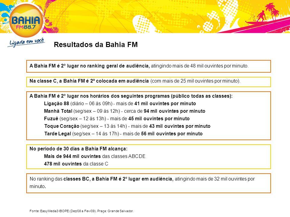 A Bahia FM é 2º lugar no ranking geral de audiência, atingindo mais de 48 mil ouvintes por minuto. Na classe C, a Bahia FM é 2ª colocada em audiência