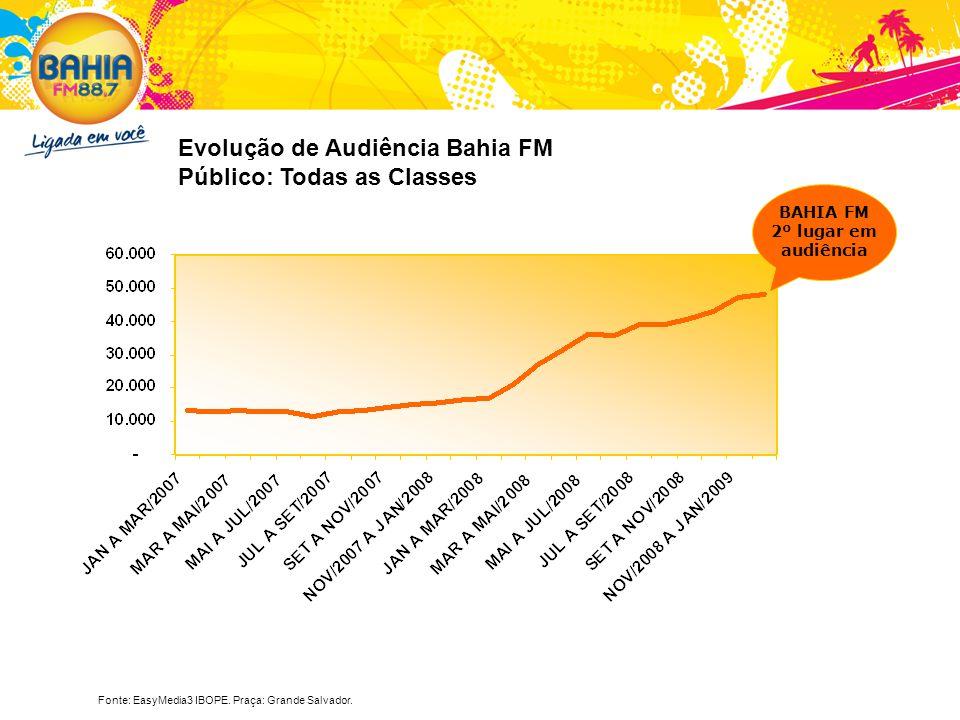 Fonte: EasyMedia3 IBOPE. Praça: Grande Salvador. Evolução de Audiência Bahia FM Público: Todas as Classes BAHIA FM 2º lugar em audiência