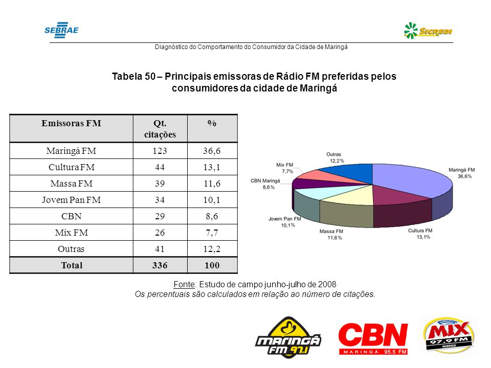 Tabela 53 – Principais emissoras de Rádio FM preferidas pelos consumidores da cidade de Maringá X Gênero do respondente GêneroMasculino % Feminino % Total % Emissoras FM Maringá FM47,252,8100,0 Cultura FM63,636,4100,0 Massa FM53,846,2100,0 Jovem Pan FM61,838,2100,0 CBN79,320,7100,0 Mix FM57,742,3100,0 Fonte: Estudo de campo junho-julho de 2008 Os percentuais são calculados em relação ao número de citações.