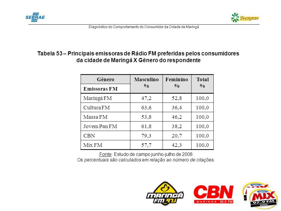 Tabela 54 – Principais emissoras de Rádio FM preferidas pelos consumidores da cidade de Maringá X Renda do Respondente X Idade do respondente Emissoras FMRenda (em salários mínimos) %Idade (em anos) % Até 11 a 23 a 56 a 1011 a 20+ de 2018 a 2425 a 3435 a 3940 a 4950 a 59+ de 60 Maringá FM5,031,734,214,213,31,719,527,620,315,413,83,3 Cultura FM4,540,943,26,84,5-9,115,911,422,7 18,2 Massa FM2,630,835,912,817,9-5,117,923,125,6 2,6 Jovem Pan FM5,935,344,18,85,9-38,223,526,55,9 - CBN3,610,753,617,910,73,63,417,2 24,1 13,8 Mix FM7,726,930,819,211,53,865,415,43,811,53,8- Fonte: Estudo de campo junho-julho de 2008 ______________________________________________________________________________________________________________________ Diagnóstico do Comportamento do Consumidor da Cidade de Maringá