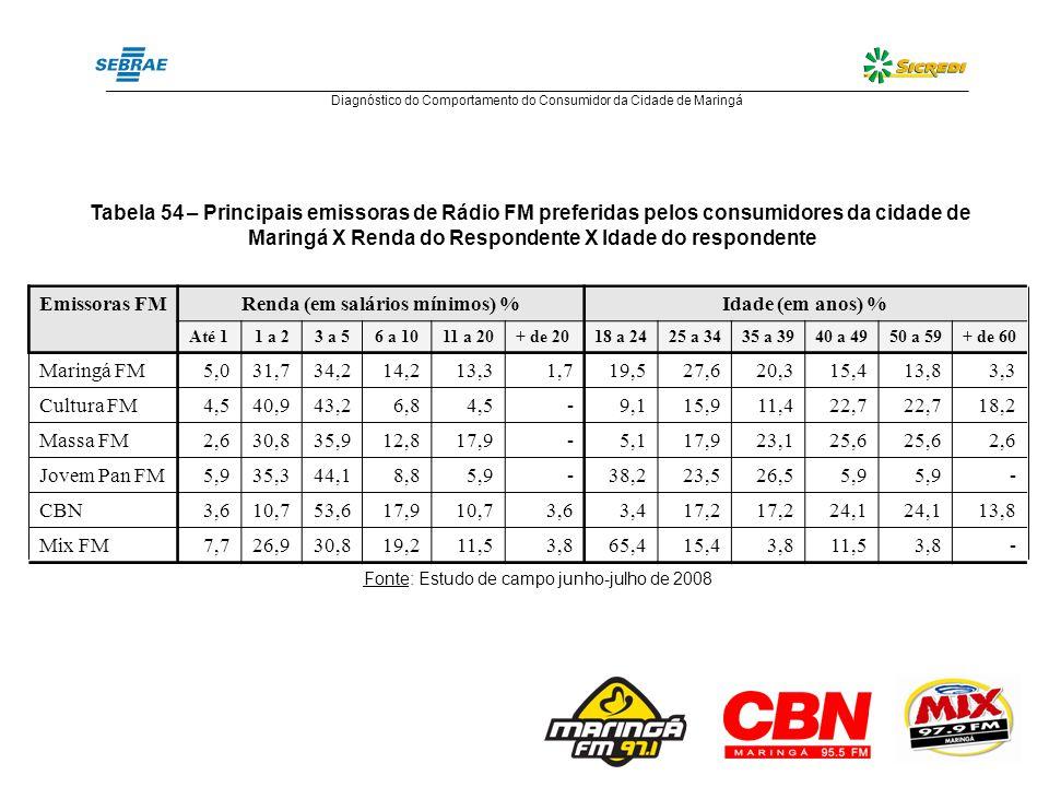 Tabela 54 – Principais emissoras de Rádio FM preferidas pelos consumidores da cidade de Maringá X Renda do Respondente X Idade do respondente Emissora