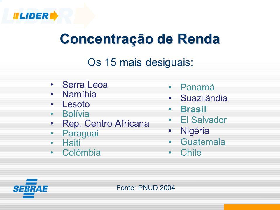Concentração de Renda Os 15 mais desiguais: Serra Leoa Namíbia Lesoto Bolívia Rep. Centro Africana Paraguai Haiti Colômbia Panamá Suazilândia Brasil E