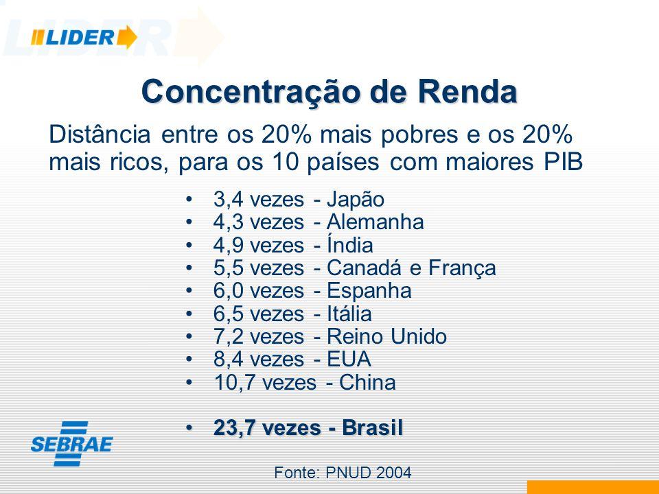Concentração de Renda Os 15 mais desiguais: Serra Leoa Namíbia Lesoto Bolívia Rep.