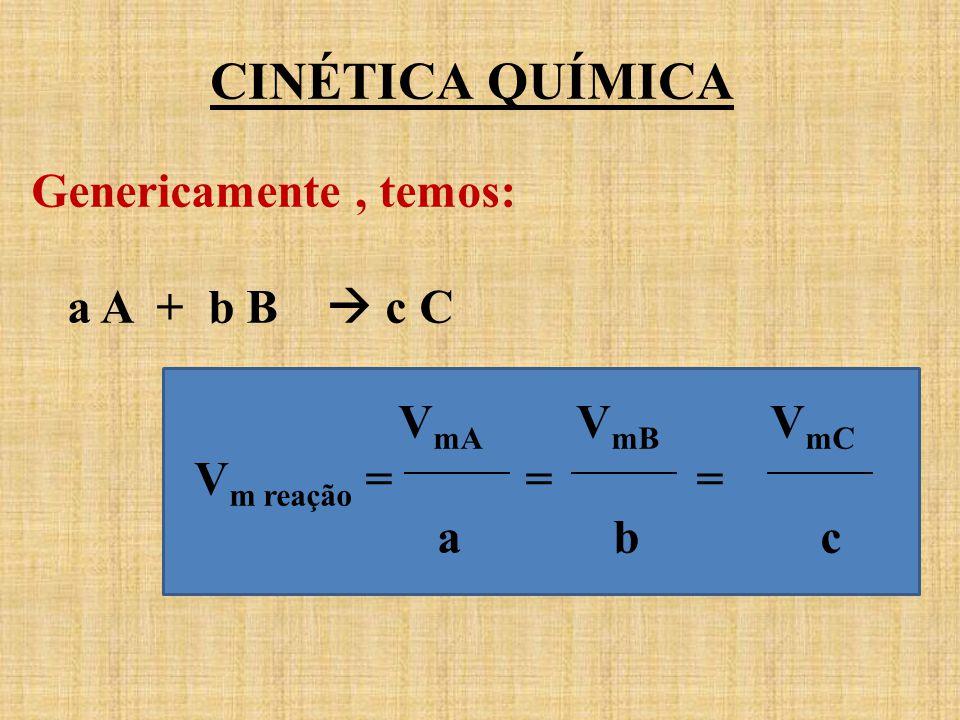 CINÉTICA QUÍMICA Genericamente, temos: a A + b B c C V mA V mB V mC V m reação = = = a b c