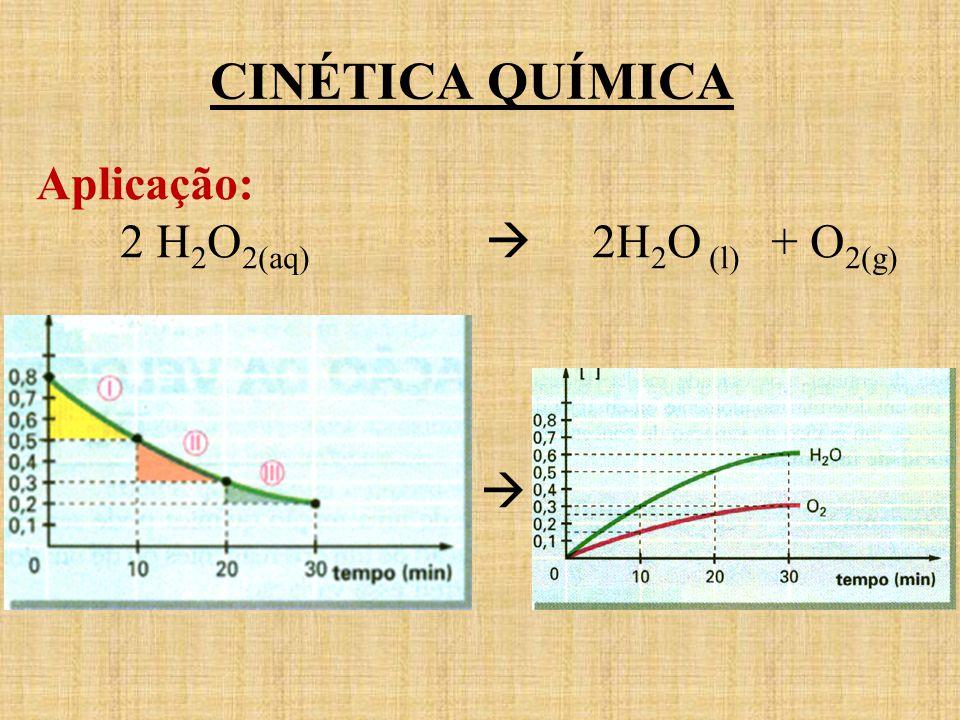 CINÉTICA QUÍMICA Aplicação: 2 H 2 O 2(aq) 2H 2 O (l) + O 2(g)