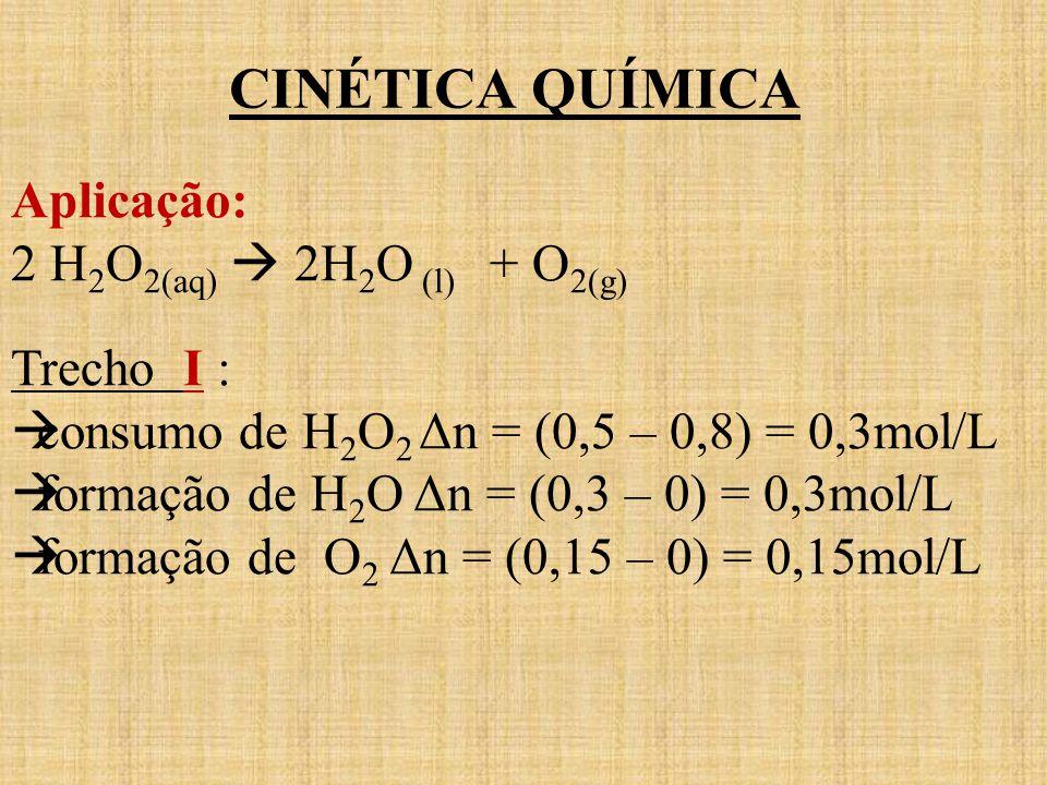 CINÉTICA QUÍMICA Aplicação: 2 H 2 O 2(aq) 2H 2 O (l) + O 2(g) Trecho I : consumo de H 2 O 2 Δn = (0,5 – 0,8) = 0,3mol/L formação de H 2 O Δn = (0,3 –