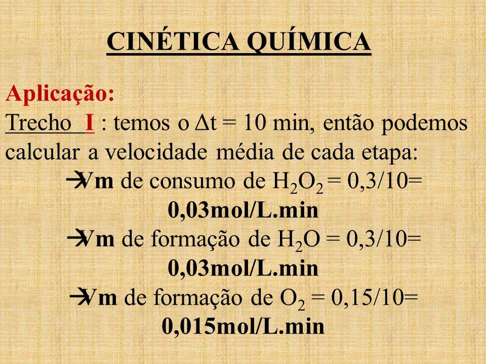 CINÉTICA QUÍMICA Aplicação: Trecho I : temos o Δt = 10 min, então podemos calcular a velocidade média de cada etapa: Vm de consumo de H 2 O 2 = 0,3/10