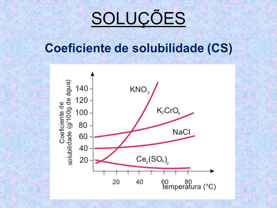 SOLUÇÕES Coeficiente de solubilidade (CS)