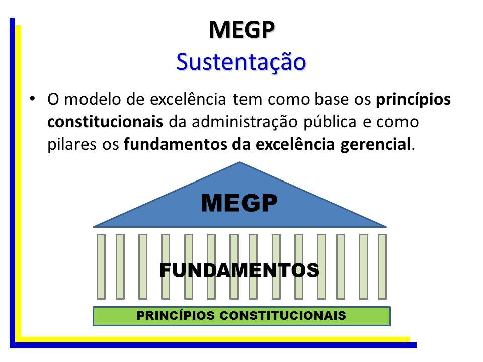 MEGP Sustentação Juntos, os princípios e os fundamentos sustentam o Modelo, indicam valores e diretrizes estruturais que devem balizar o funcionamento do sistema de gestão das organizações públicas e definem o que se entende hoje por excelência em gestão pública.