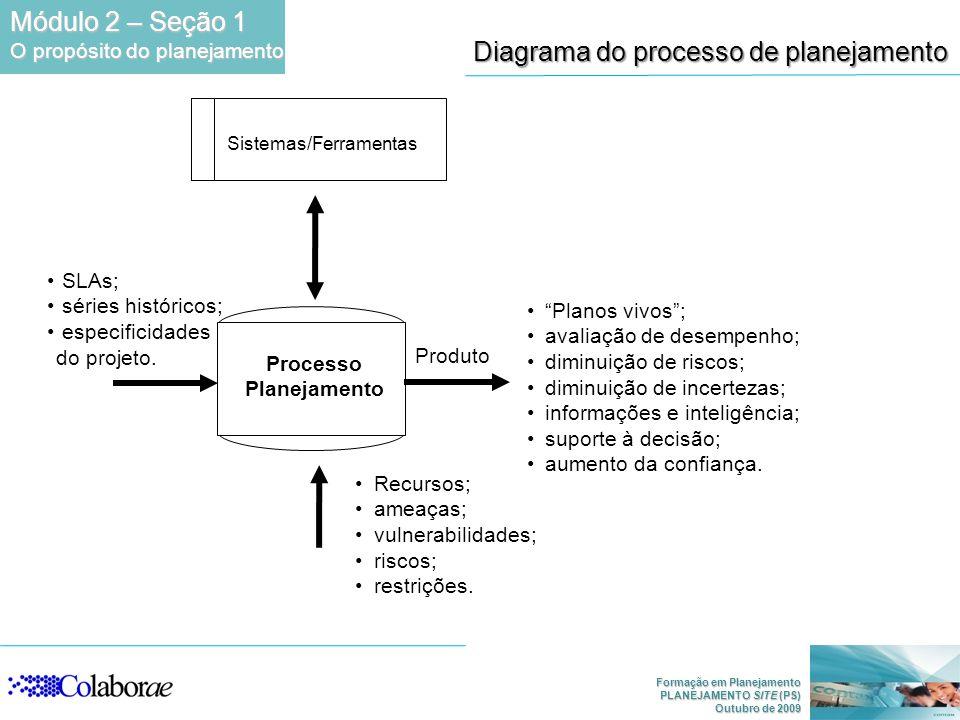 Formação em Planejamento PLANEJAMENTO SITE (PS) Outubro de 2009 Processo Planejamento Produto SLAs; séries históricos; especificidades do projeto. Sis