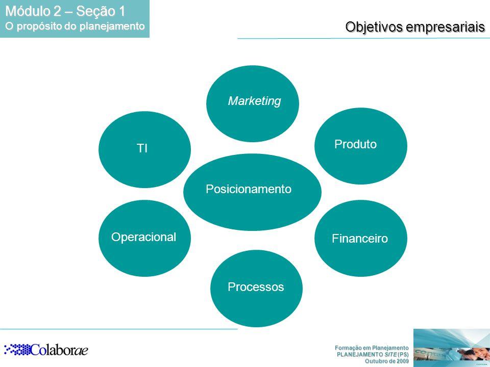 Formação em Planejamento PLANEJAMENTO SITE (PS) Outubro de 2009 Marketing Produto Financeiro Processos Operacional TI Posicionamento Objetivos empresariais Módulo 2 – Seção 1 O propósito do planejamento