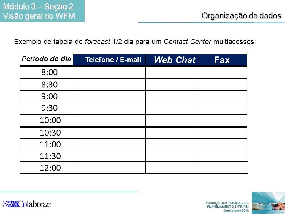 Formação em Planejamento PLANEJAMENTO SITE (PS) Outubro de 2009 Organização de dados Exemplo de tabela de forecast 1/2 dia para um Contact Center mult