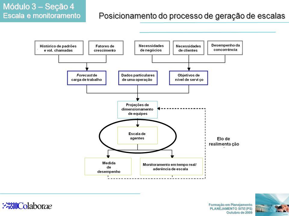 Formação em Planejamento PLANEJAMENTO SITE (PS) Outubro de 2009 Posicionamento do processo de geração de escalas Módulo 3 – Seção 4 Escala e monitoram