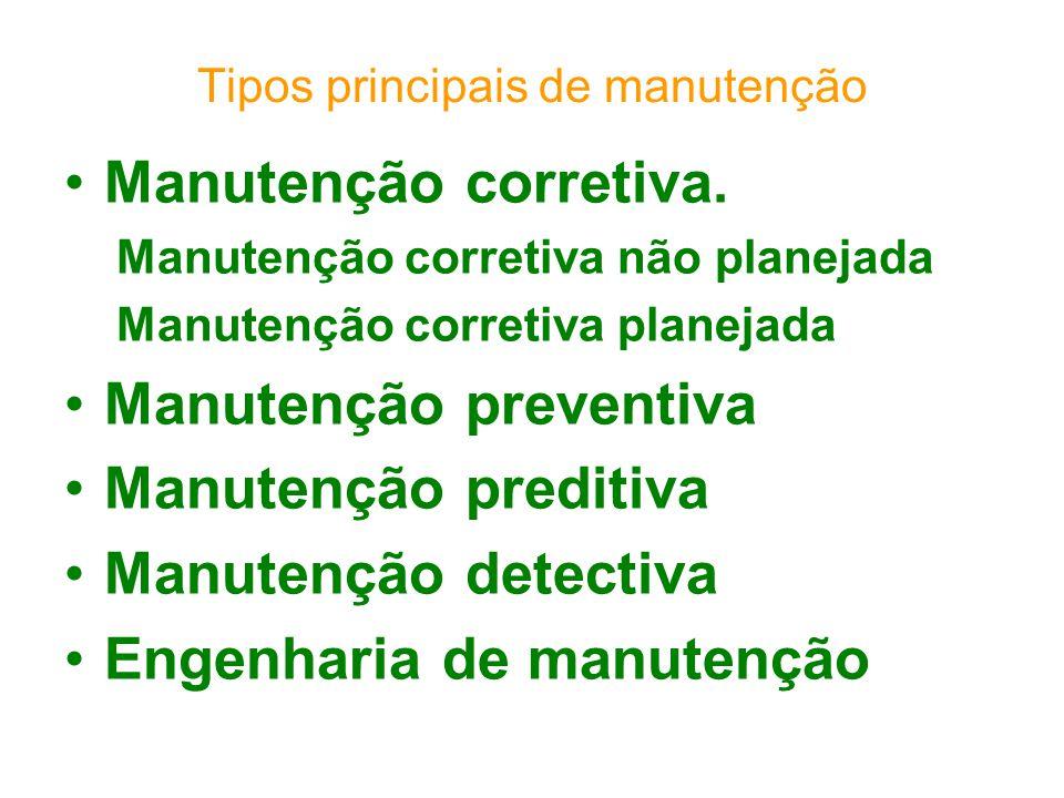 Tipos principais de manutenção Manutenção corretiva. Manutenção corretiva não planejada Manutenção corretiva planejada Manutenção preventiva Manutençã