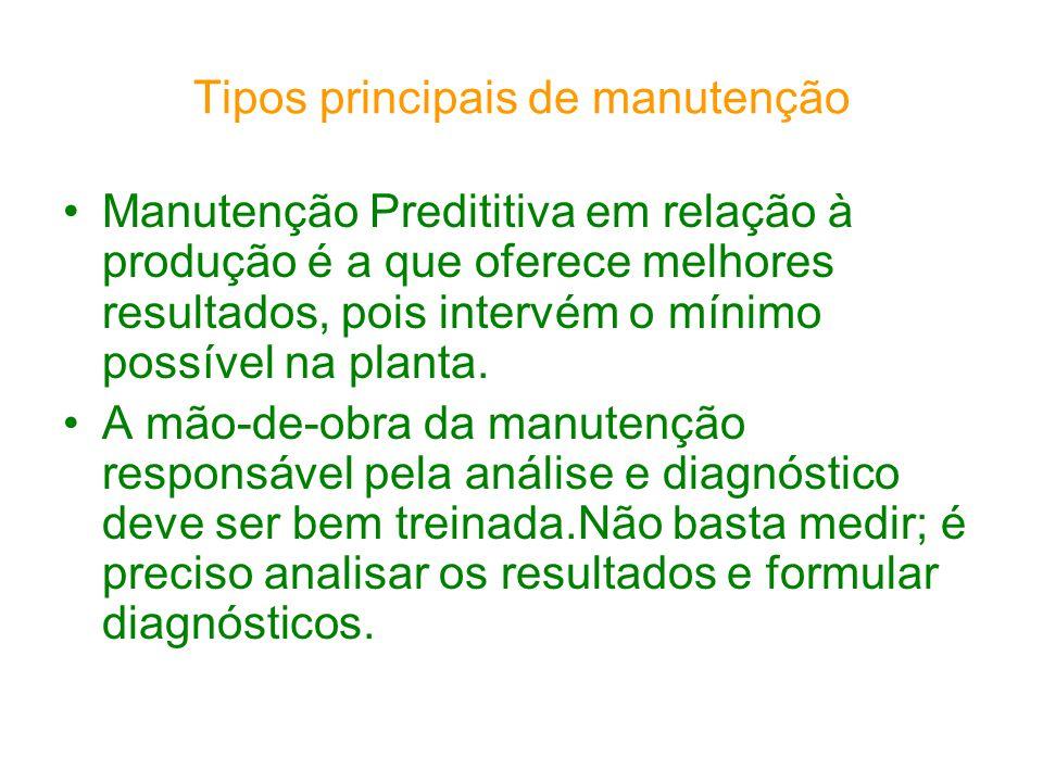 Tipos principais de manutenção Manutenção Predititiva em relação à produção é a que oferece melhores resultados, pois intervém o mínimo possível na pl