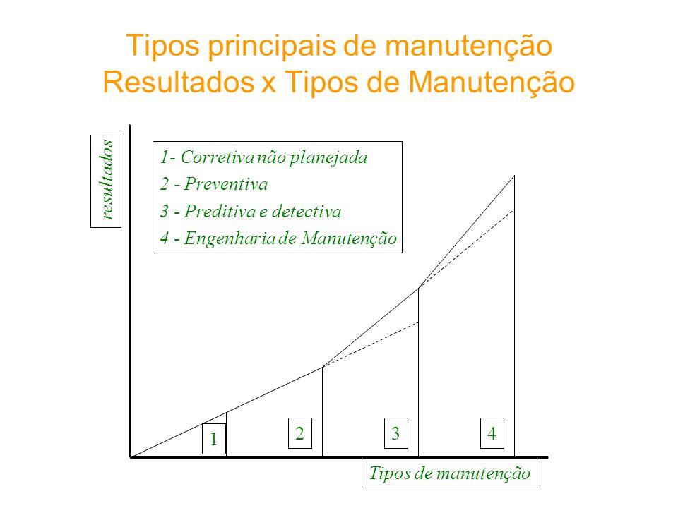 Tipos principais de manutenção Resultados x Tipos de Manutenção 1 234 resultados Tipos de manutenção 1- Corretiva não planejada 2 - Preventiva 3 - Pre