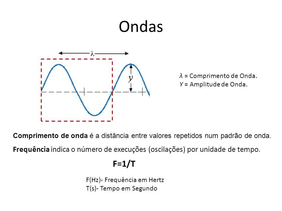 Ondas Comprimento de onda é a distância entre valores repetidos num padrão de onda. λ = Comprimento de Onda. Υ = Amplitude de Onda. Frequência indica