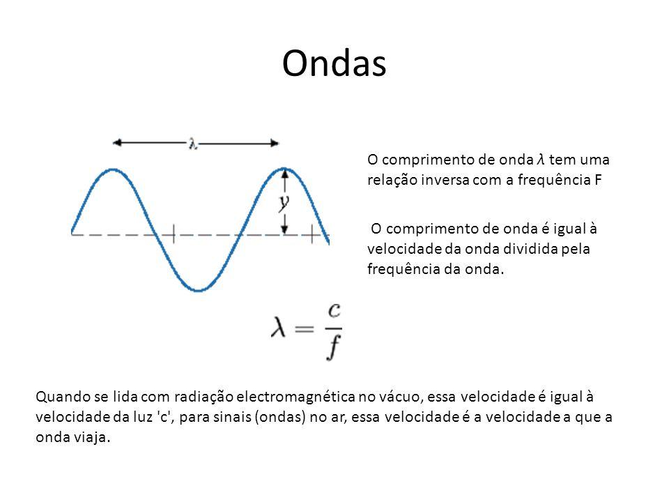 Ondas Quando se lida com radiação electromagnética no vácuo, essa velocidade é igual à velocidade da luz 'c', para sinais (ondas) no ar, essa velocida