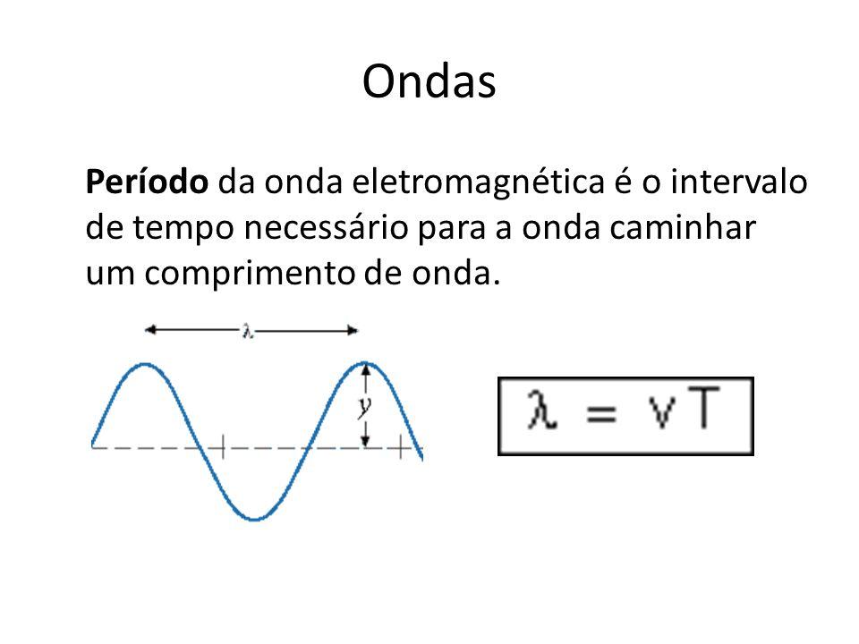 Ondas Período da onda eletromagnética é o intervalo de tempo necessário para a onda caminhar um comprimento de onda.