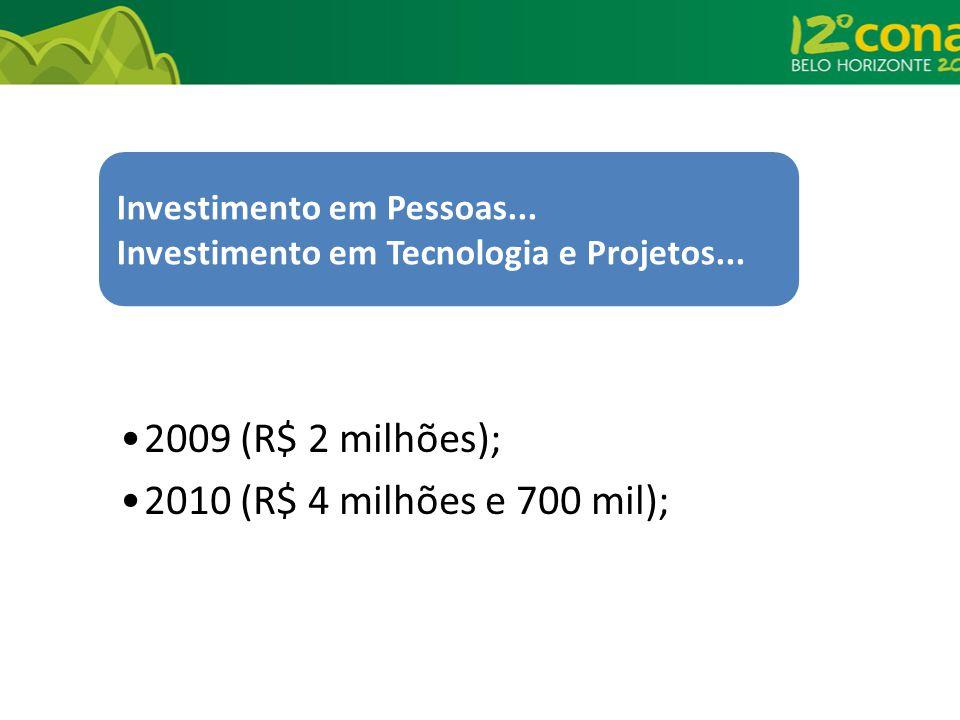 Investimento em Pessoas... Investimento em Tecnologia e Projetos... 2009 (R$ 2 milhões); 2010 (R$ 4 milhões e 700 mil);