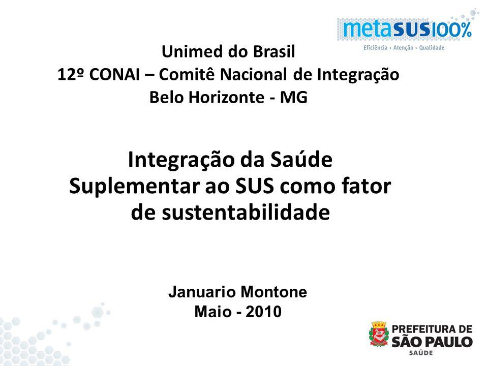 Unimed do Brasil 12º CONAI – Comitê Nacional de Integração Belo Horizonte - MG Integração da Saúde Suplementar ao SUS como fator de sustentabilidade J