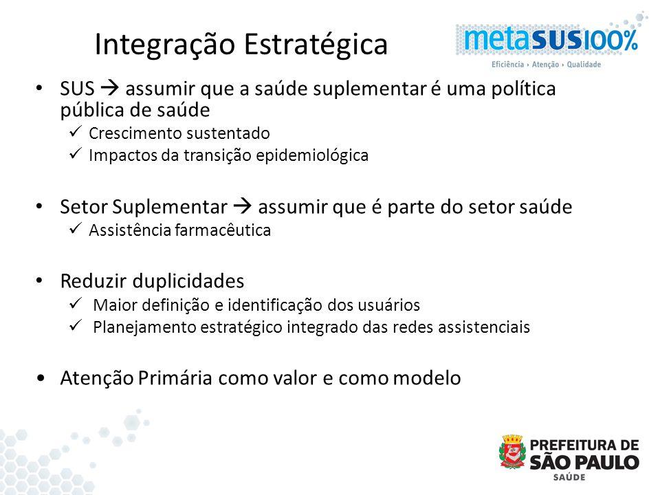 Integração Estratégica SUS assumir que a saúde suplementar é uma política pública de saúde Crescimento sustentado Impactos da transição epidemiológica