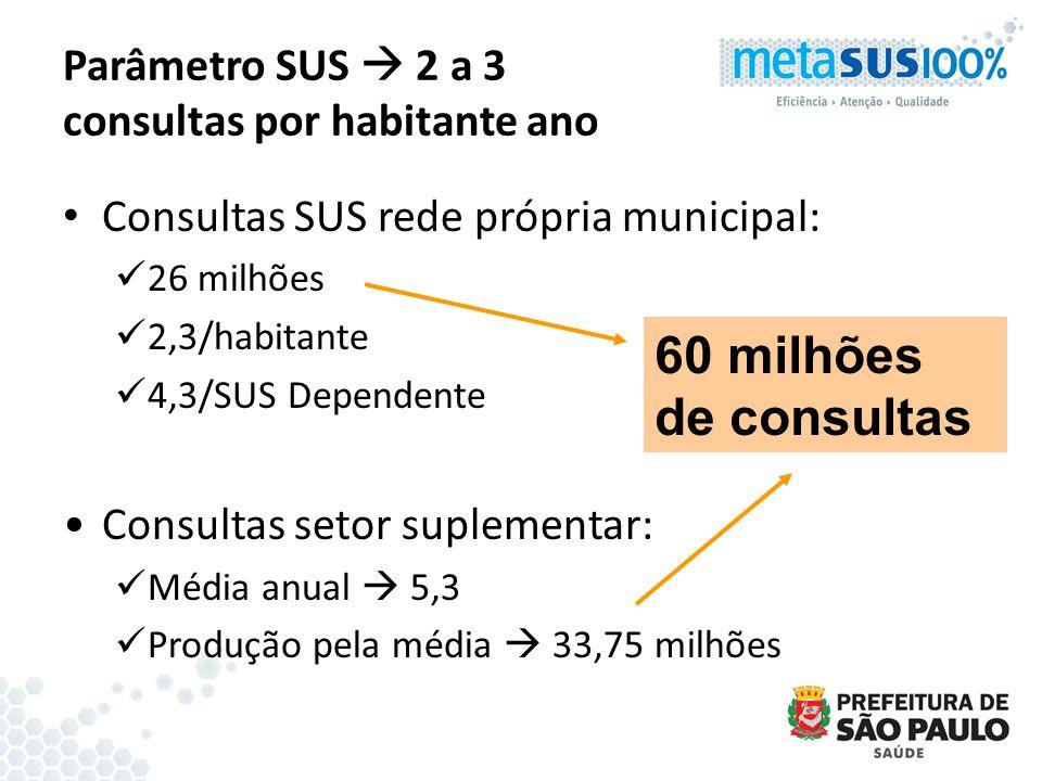 Parâmetro SUS 2 a 3 consultas por habitante ano Consultas SUS rede própria municipal: 26 milhões 2,3/habitante 4,3/SUS Dependente Consultas setor supl