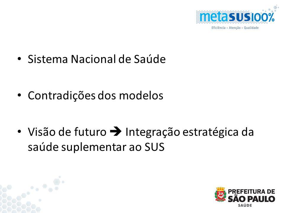 Sistema Nacional de Saúde Contradições dos modelos Visão de futuro Integração estratégica da saúde suplementar ao SUS